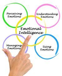 emotional intelligence diagram