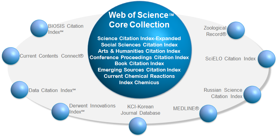 Web of Science platform
