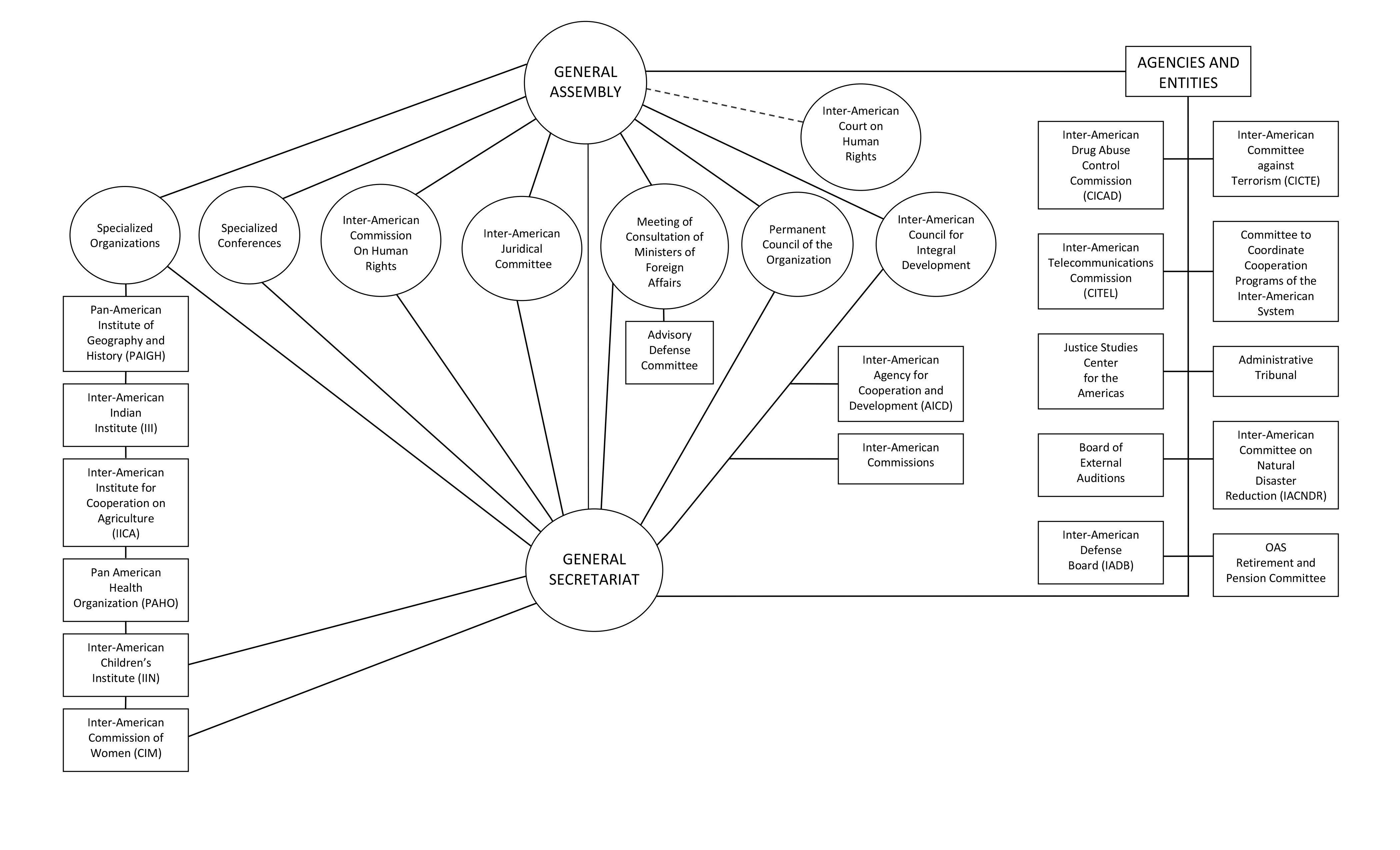 Organizationchat moreover Hqdefault besides Px Tav Airports Holding Logo Svg besides Ogranogrammachart Eng moreover Ford Motor  pany Organizational Chart Slide. on organizational structure chart