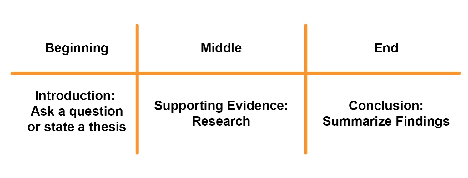Three sections of a story: Beginning: Introduction; Ask a question or state a thesis Middle: Supporting Evidence; Research End: Conclusion; summarize findings
