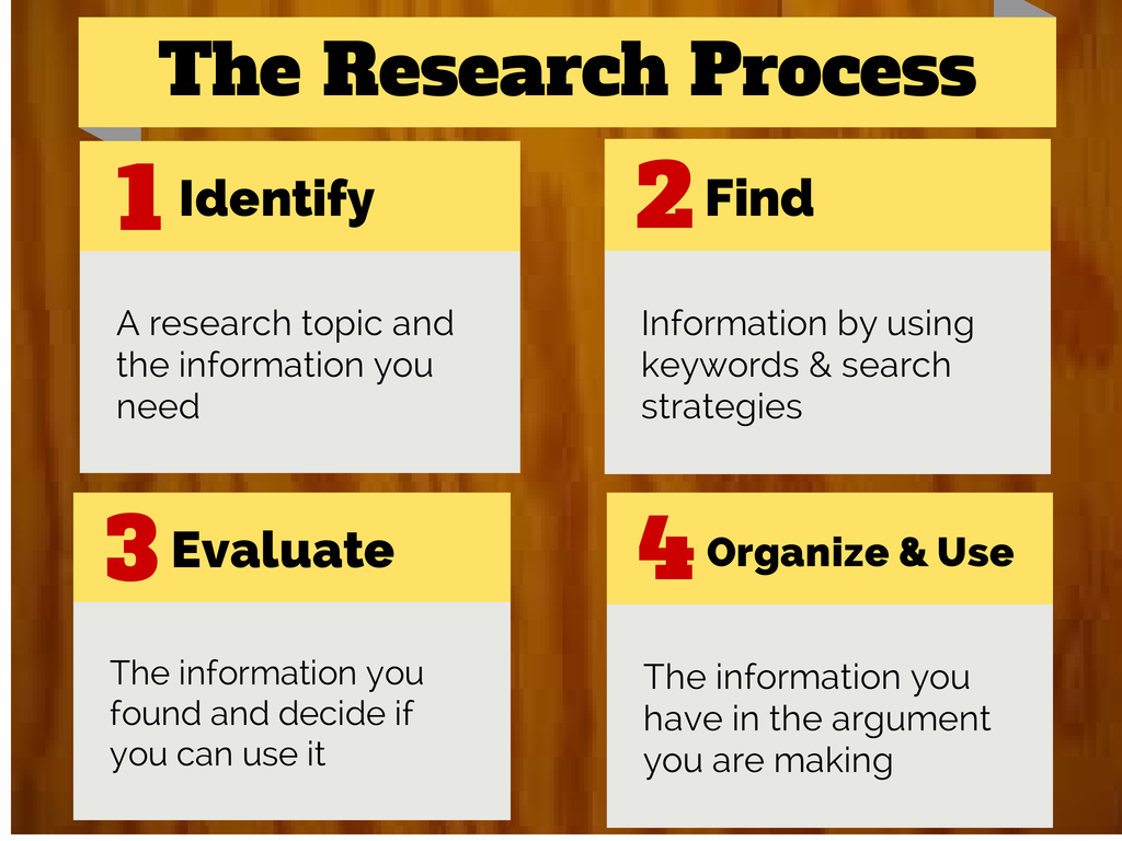 process for choosing a research paper Basic steps in the research process the following steps outline a simple and effective strategy for writing a research paper choose the databases and.