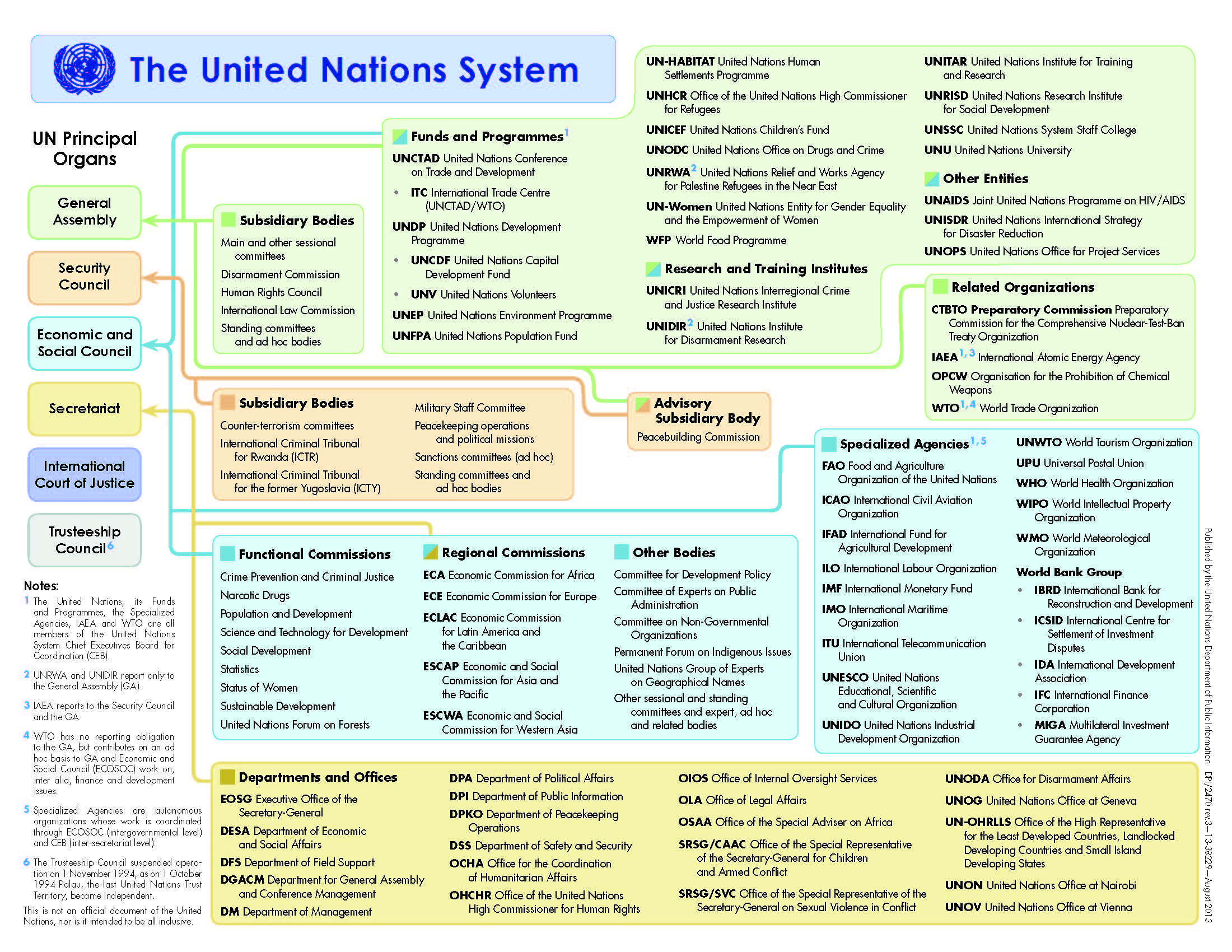 an introduction to the analysis of the security of the united nations Rethinking geopolitical ambition: an analysis of india and its role in the united nations security council george, julie  introduction 1.