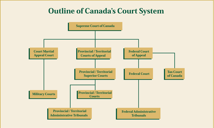 Case Law The Law Of Canada Research Guides At Maurer