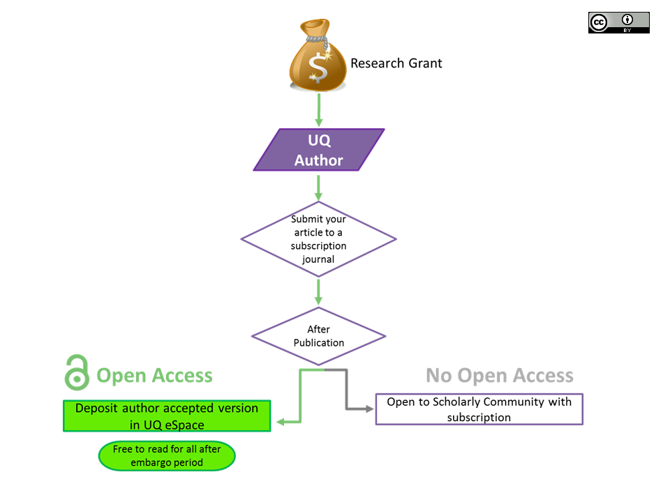 Green Open Access Model