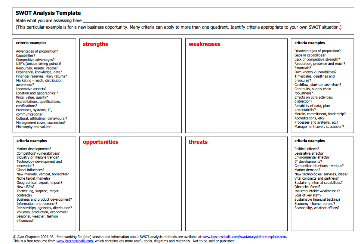 SWOT Basics - SWOT Analysis: Business Guide - LibGuides at Monroe ...