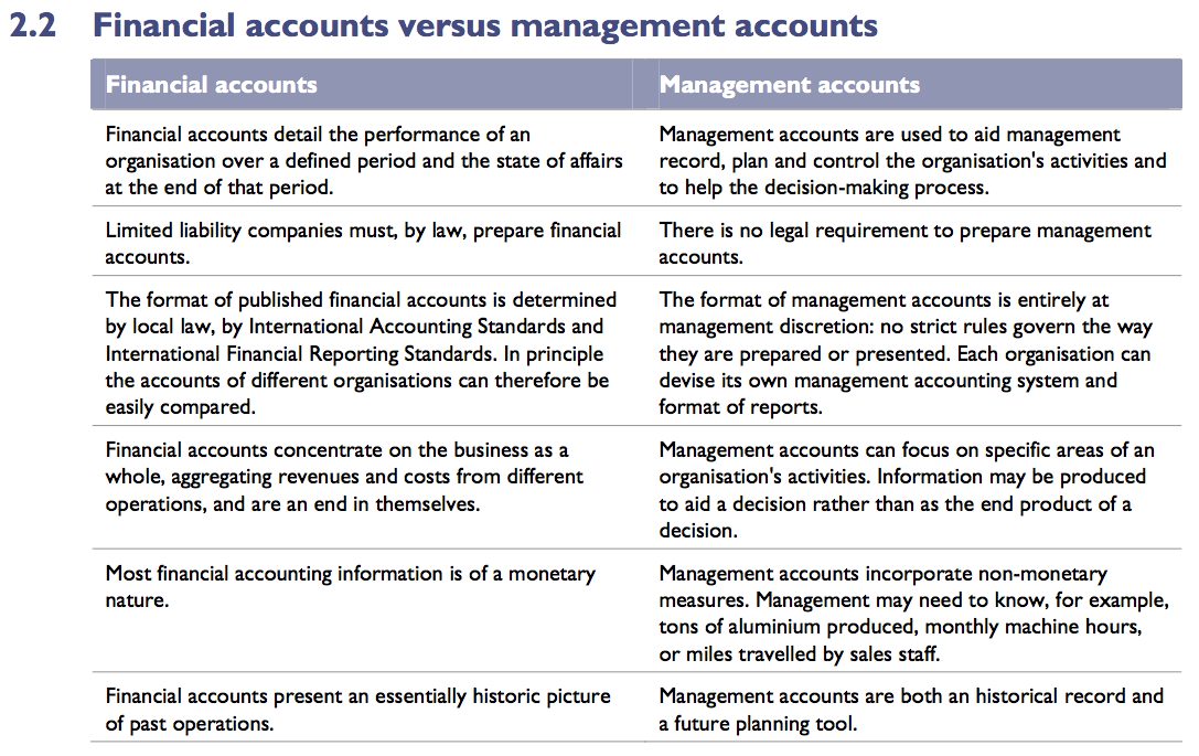 comparison of financial and management accounting accounting essay Before discussing about differences between financial accounting and management accounting, it is worthwhile to discuss about the similarities between financial accounting and management accounting.