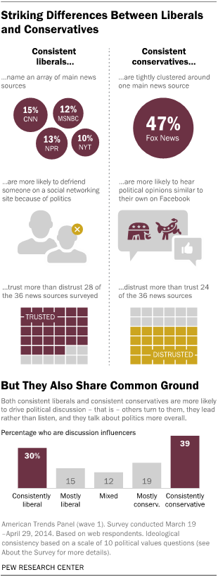 Pew Research chart about striking difference between liberals and conservatives