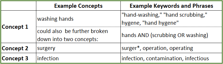 Image showing the an example of breaking a topic into concepts with example keywords for each concept.