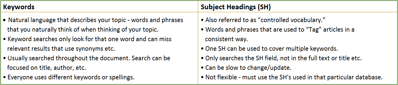 Table comparing keywords and subject headings