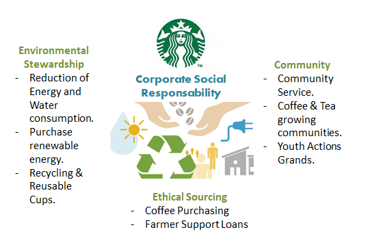csr issues in walmart Documents similar to walmart ethical & unethical business practices walmart ethical problems business ethics and corporate social responsibility.