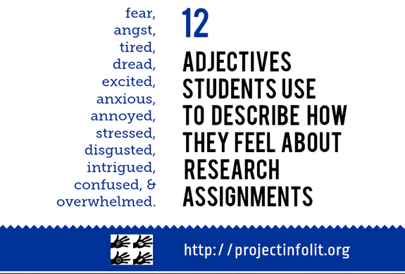 12 adjectives students use to describe how they feel about research assignments: fear, angst, tired, dread, excited, anxious, annoyed, stressed, disgusted, intrigued, confused and overwhelmed.
