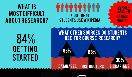What is most difficult about research?
