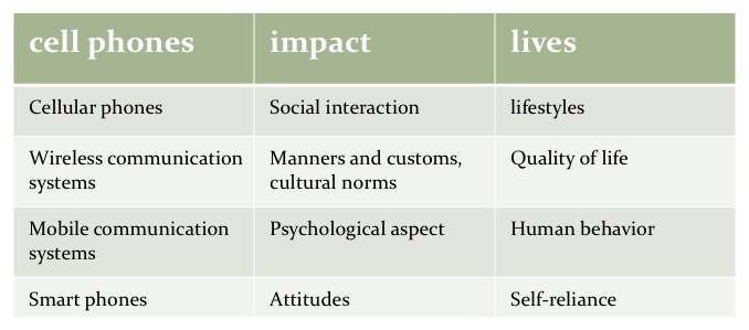 "Example alternative words or phrases for the words ""cell phones,"" ""impact,"" and ""lives."""