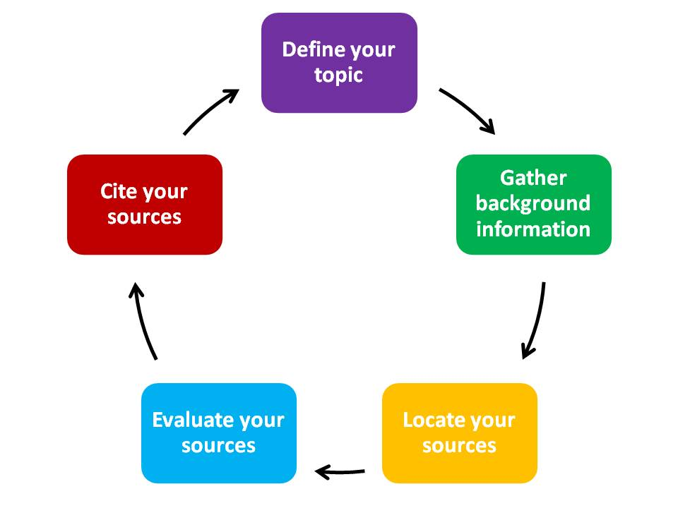 research strategy The foundation of the research strategy advice you will hear in this presentation is the researcher's notebook this notebook is used to keep track of your sources, develop a.