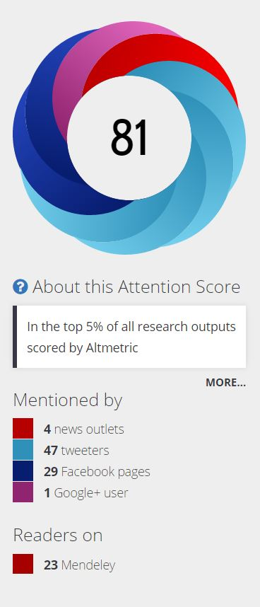 Altmetric.com score example with context provided; the Altmetric score is 81 with mentions in 4 news outlets, 47 tweeters, 29 Facebook pages, 1 Google+ user, and 23 reader saves on Mendeley