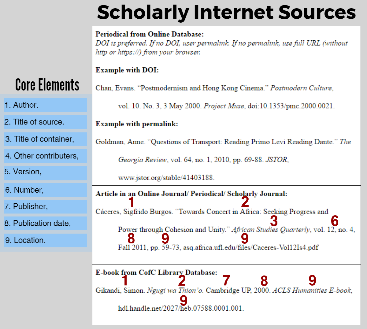 Free MLA Scholarly Article Citation Generator