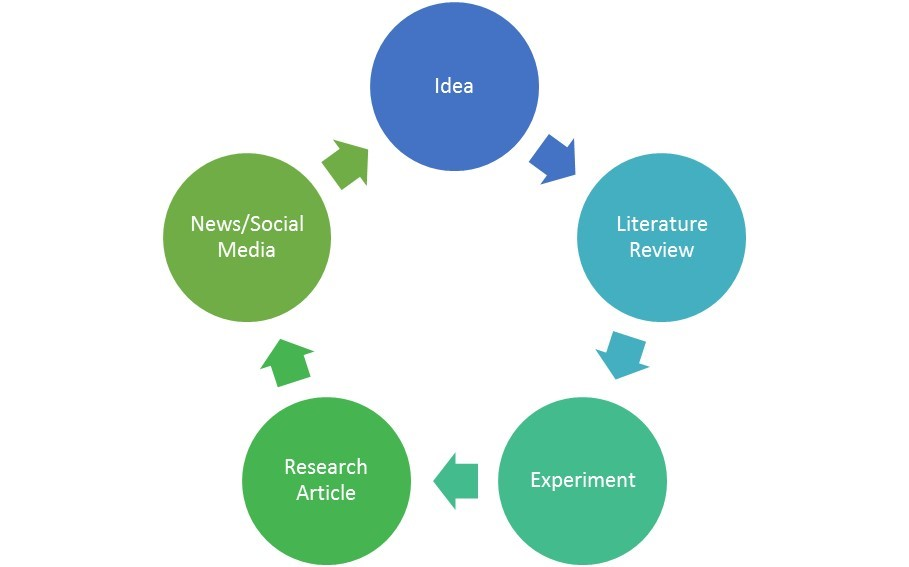 Cycle of Research: Idea, Literature Review, Experiment, Research Article, News/Social Media