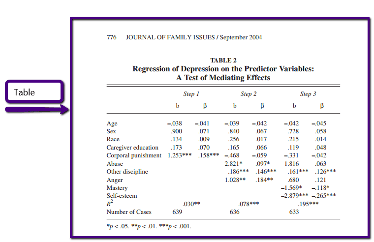 The bodyof scholarly articles frequently contain tables that report the statistical analysis of variables measured in the study.