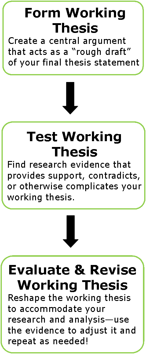 Step  Develop A Topic  Working Thesis  How To Write A Good  Adapted From The Student Papers  Academic Research Kit Tutorial  Copyright At Spark At York University