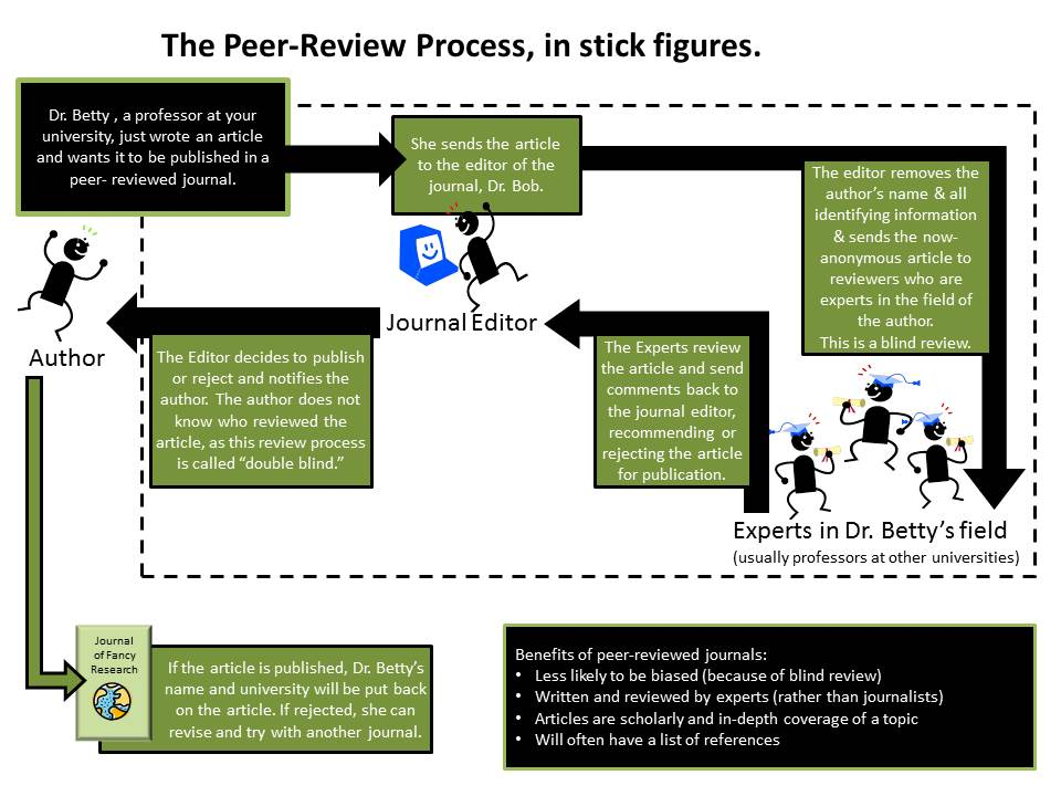 cartoon of the peer review process