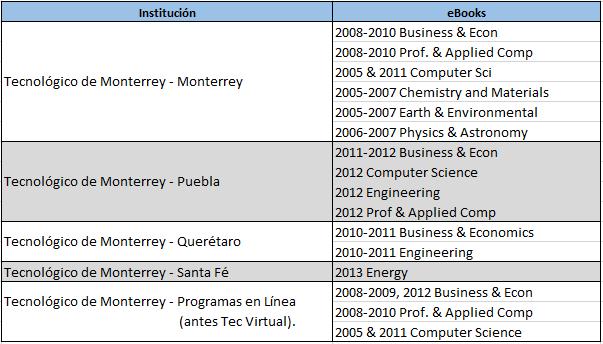 Bases de Datos - BIblioteca Digital - Red de Bibliotecas TEC at ...