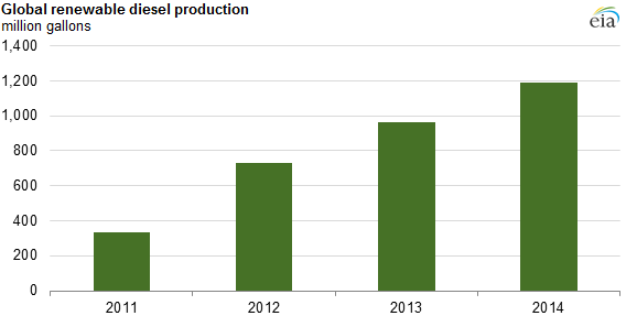 Graph showing increase in diesel production from 2011 to 2014