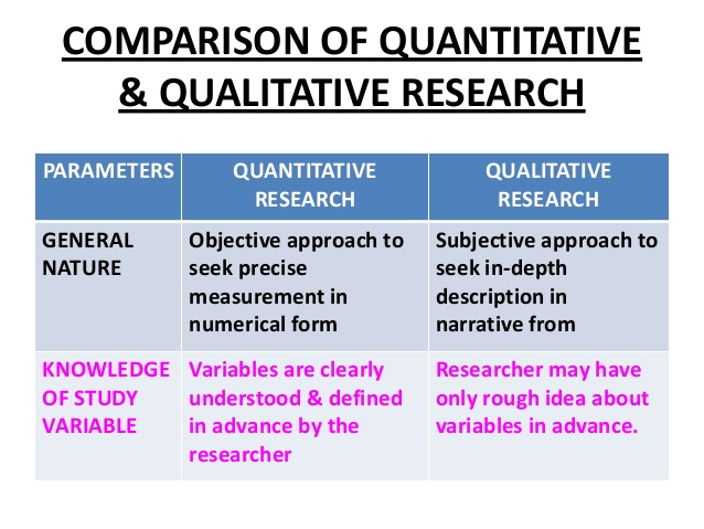 Qualitative sample methods