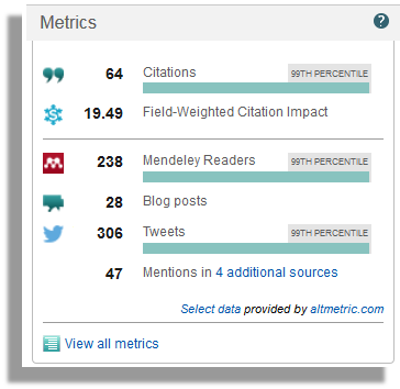 Scopus Article Level Metrics