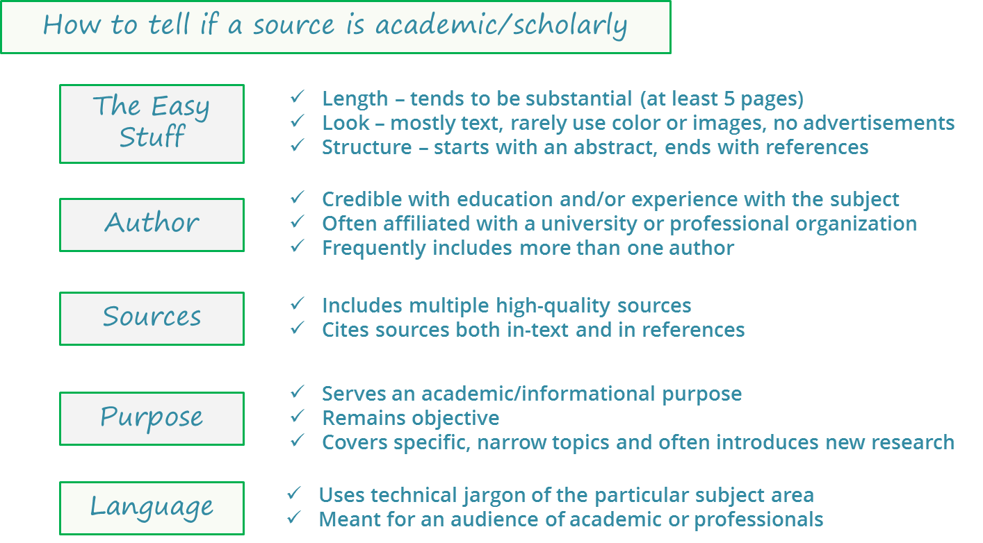 How to tell if a source is scholarly or academic. First, look for the easy stuff:  it should be on the long side, it will be very text-heavy with rare color and or advertisements. Scholarly sources often start with an abstract and finish with a reference list. You can also look at the author to see if a source is scholarly; are they credible with education or experience with the topic? Are they affiliated with a university or organization? Is there more than one author? The source should include its source and cite them in-text and in references. The purpose of scholarly sources is to be academic and informational. They should remain objective and cover specific, narrow topics. Scholarly articles also often introduce new research. Finally, the language of an article can indicate whether or not it is scholarly. Scholarly articles use technical jargon and don't stop to give definitions. They are meant for an audience of academics or professionals, so it's often hard for someone outside the field of study to understand them.