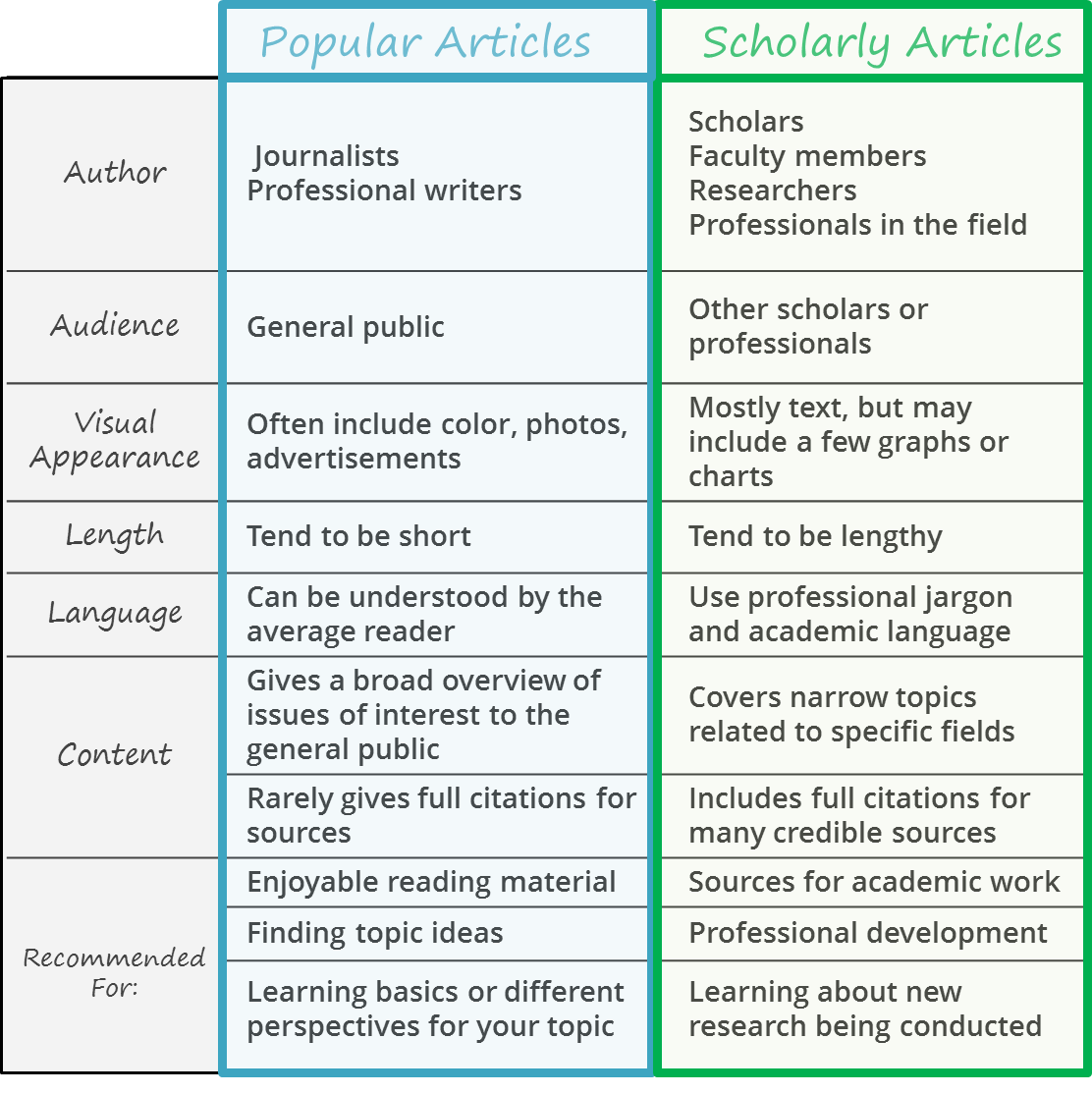 Chart details popular and scholarly article differences. For popular articles, journalists or professional writers are the authors. They are written for the general public and often include color, photos, and advertisements. They tend to be short and are written so the average reader can understand them. They give broad overviews of issues that the public cares about, and they rarely cite their sources. They are recommended for general reading, finding topic ideas, and learning basics or perspectives for your topic. Scholarly articles are written by scholars, faculty members, researchers, or professionals in the field. They are written for other scholars or professionals, so they use a lot of technical jargon and academic language. They are mostly text with perhaps a few charts or graphs. They tend to be lengthy and cover narrow topics related to specific fields. They include full citations for many credible sources. Scholarly articles are recommended as sources for academic work or professional development. They also help you learn about new research being conducted in a given field of study.