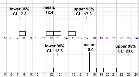 5.4 A test for differences of sample means: 95% Confidence ...