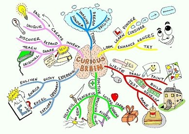 mind map for essay