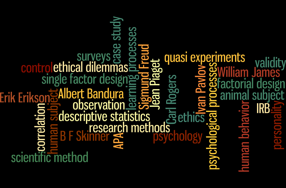 Psychology Research Help?