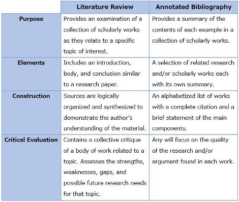 literature review annotated bibliography