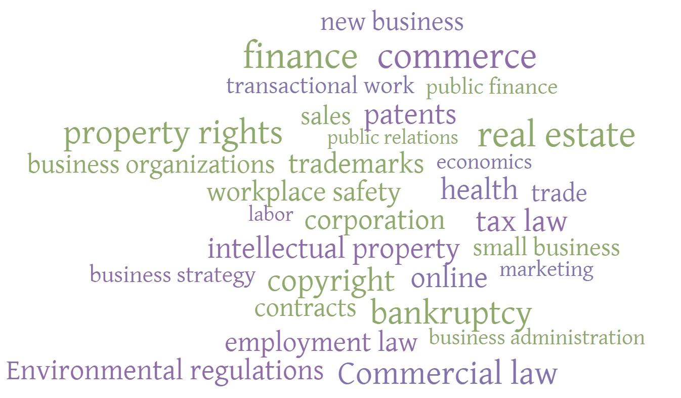 Word cloud for business terms