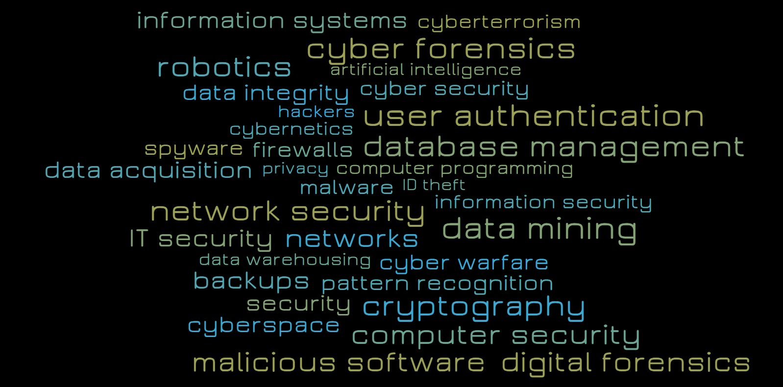 Word Cloud of cyber security terms