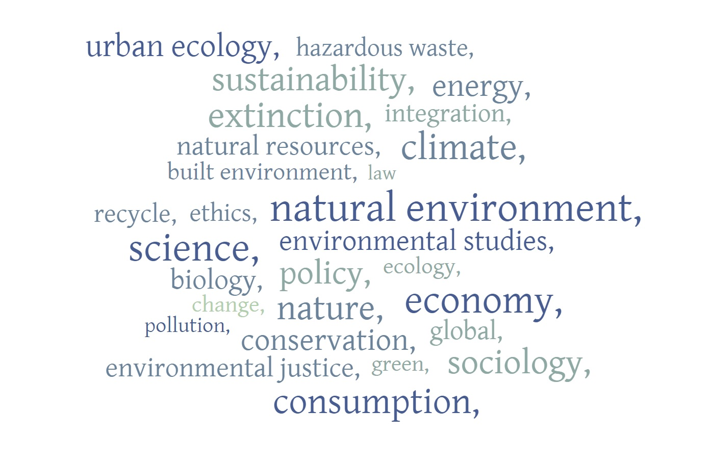 word cloud of terms related to environmental issues