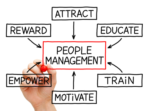 flow chart for people management with the terms attract educate train empower motivate reward