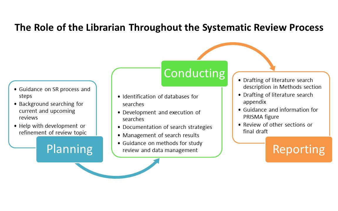 literature review methodology thesis See literature reviews for more information and examples to get you started on   outlines which method you chose and why (your methodology) what, when,.
