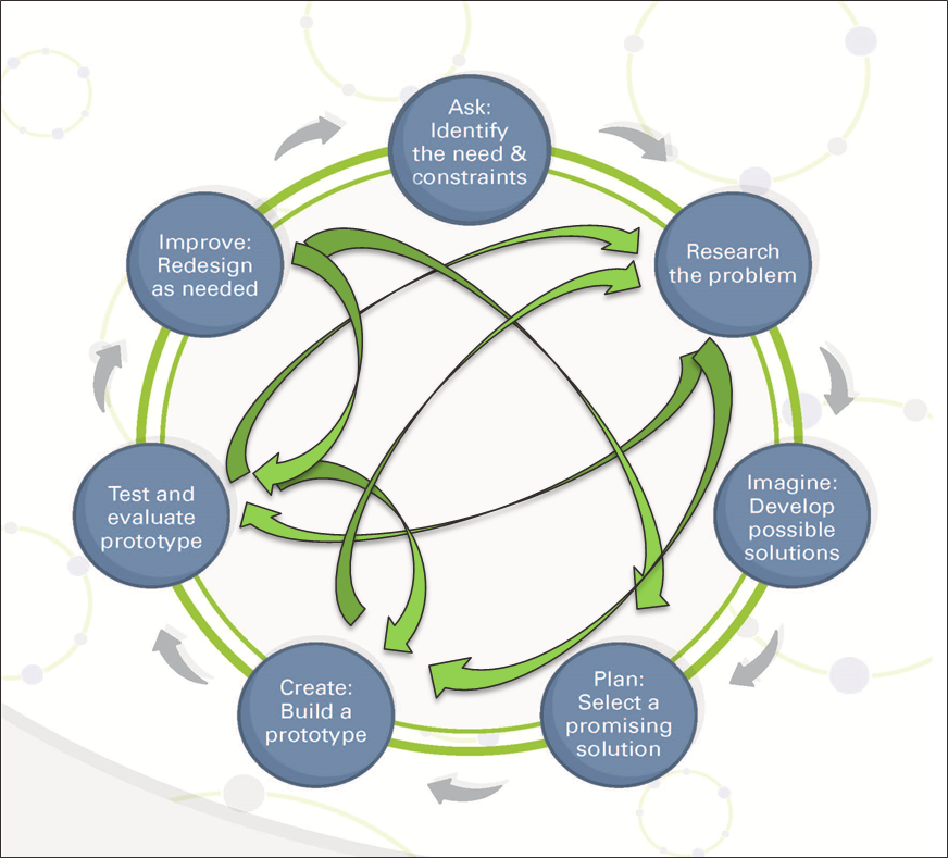 Diagram of the Engineering Research Process