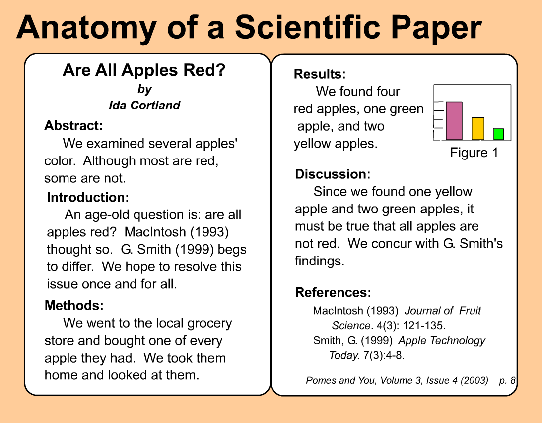 scientific method research papers Scientific method applied to forensic science there is bound to be a research or several this paper examines on how the scientific method is.