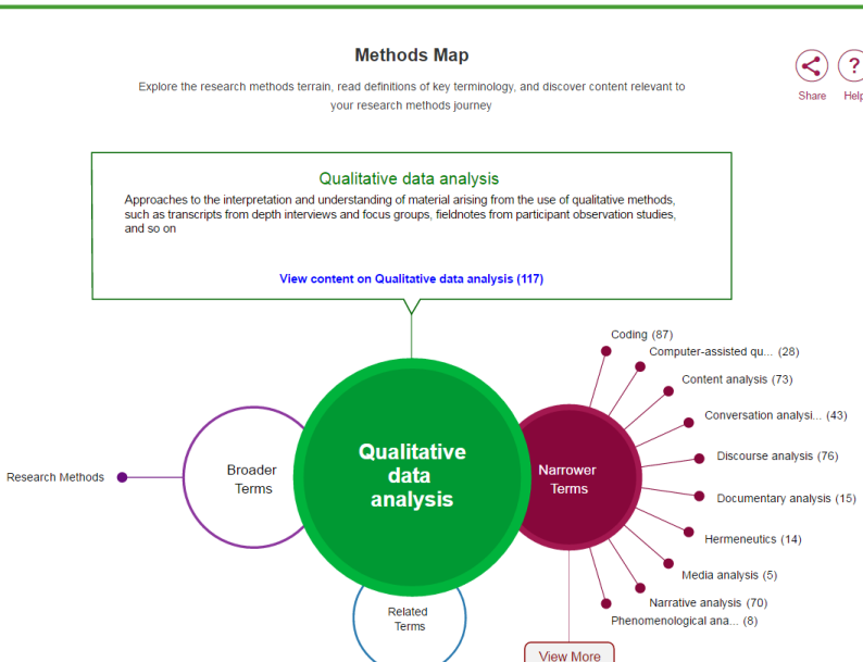Sage Research qualitative research methods map