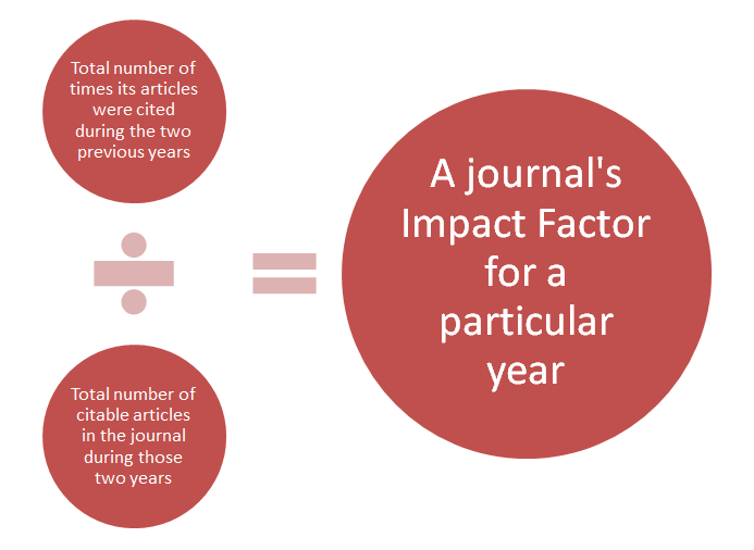 Journal's Impact Factor for a particular year is calculated by total number of times its articles are cited in the previous 2 years divided by the total number of citable articles in the past two years.