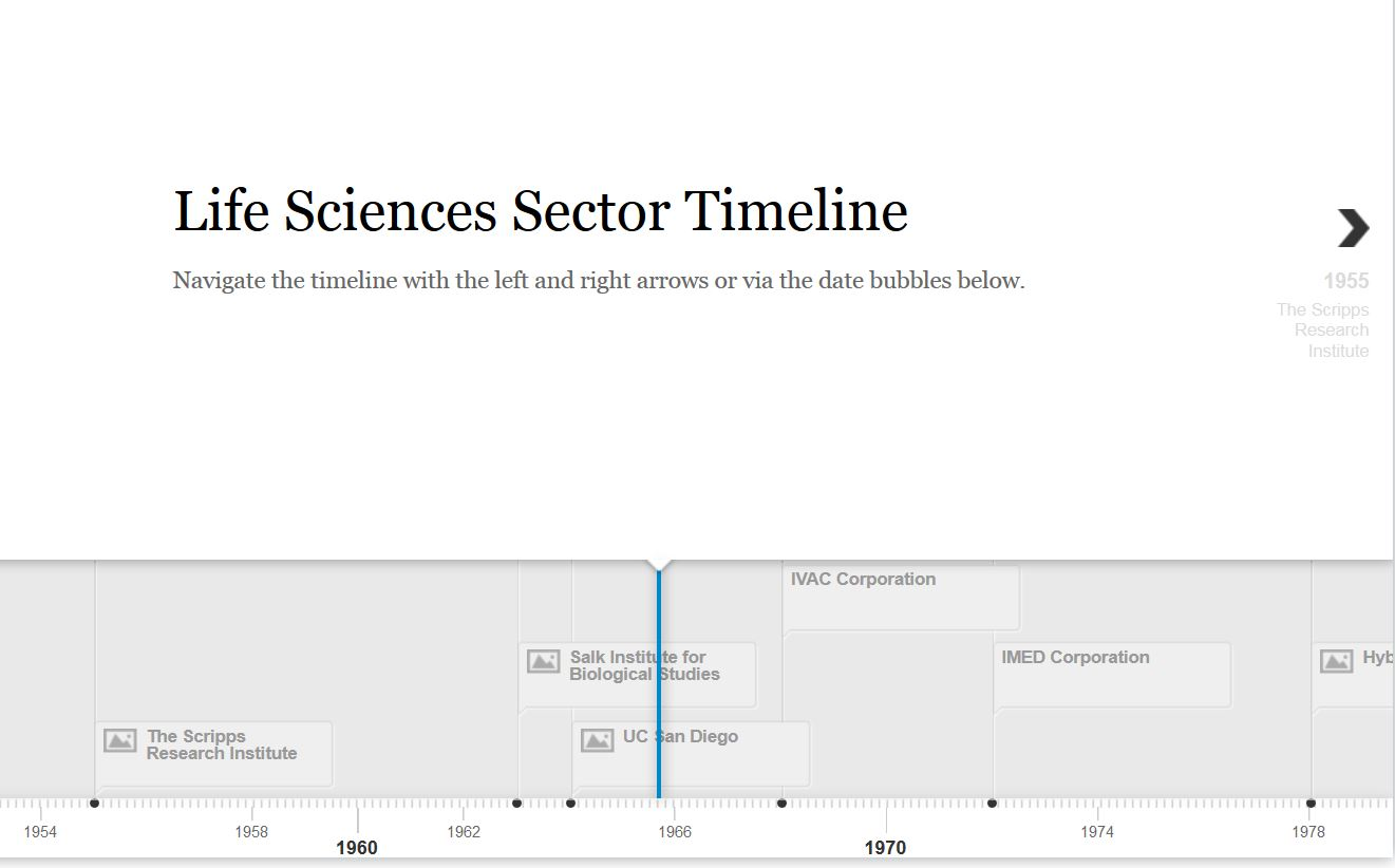 example of the Life Sciences Sector Timeline from SDTA.