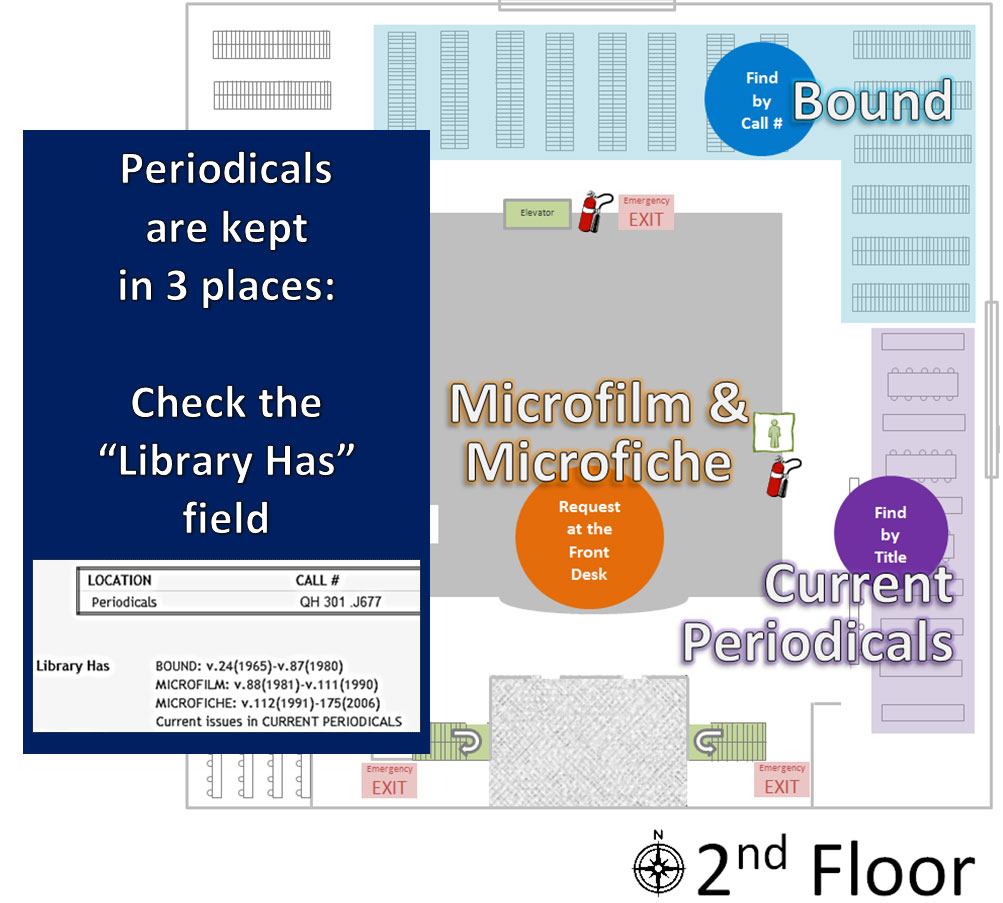 "Periodicals are kept in 3 places; check the ""Library Has"" field in the catalog"