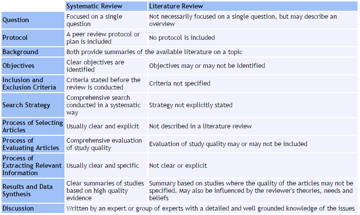 term paper systametic review May include research findings may or may not include comprehensive searching may or may not include quality assessment typically narrative analysis may be chronological, conceptual, thematic, etc mapping review/systematic map map out and categorize existing literature from which to commission.