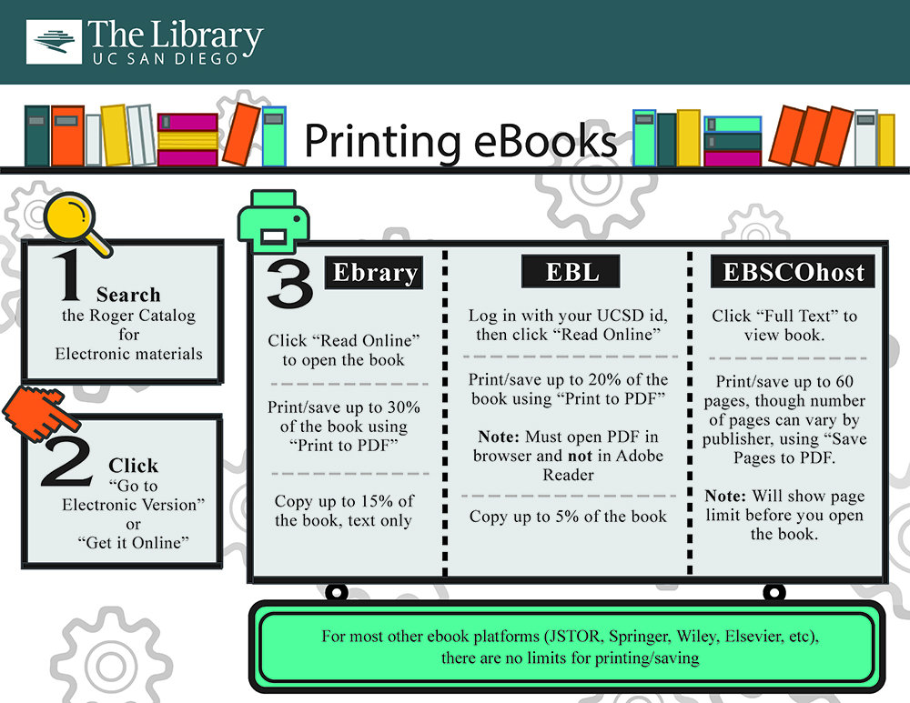 Printing Ebooks Infographic