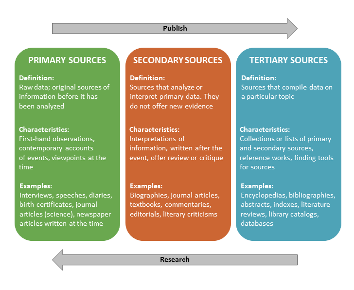 Primary, Secondary, and Tertiary sources info-graphic. Primary sources are the raw data that include first hand-observations or contemporary accounts of events. Examples of primary sources are interviews, speeches, diaries, birth certificates, and science journal articles; secondary sources are sources that have analyzed or interpreted primary sources. These sources offer review or critique, but do not offer new evidence. They are written after the event has occurred. Examples include biographies, textbooks, journal articles, and editorials. Tertiary sources compile data on a particular topic. They are collections of primary and secondary sources, finding tools, or reference works. Examples of tertiary sources are encyclopedias, abstracts, indexes, literature reviews, library catalogs, and databases