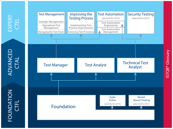Software Testing Practice: Test Management: A Study Guide ...