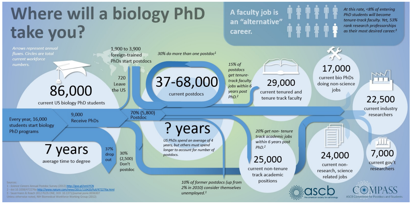 Where will a biology PhD take you?